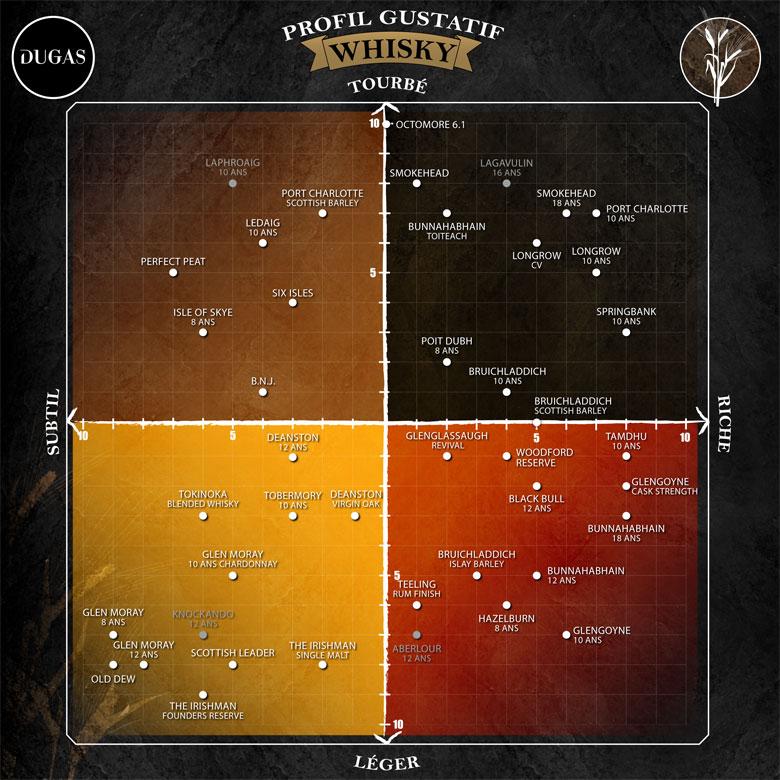 Profil gustatif du whisky