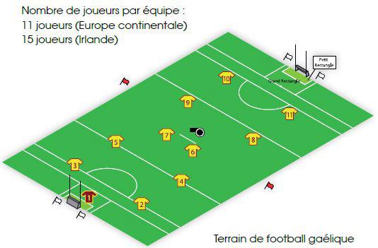 Terrain de football gaélique